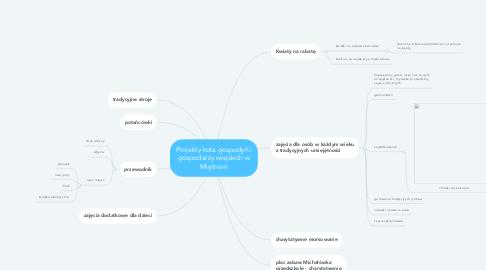 Mind Map: Projekty koła gospodyń i gospodarzy wiejskich w Miętnem