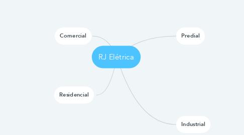 Mind Map: RJ Elétrica