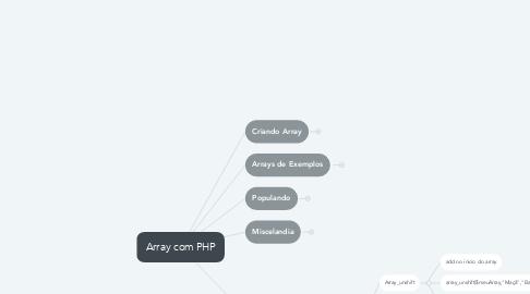 Mind Map: Array com PHP