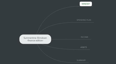 Mind Map: Summertime Slimdown -finance edition-