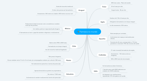 Mind Map: Farmácia no mundo