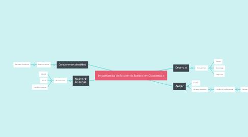 Mind Map: Importancia de la ciencia básica en Guatemala