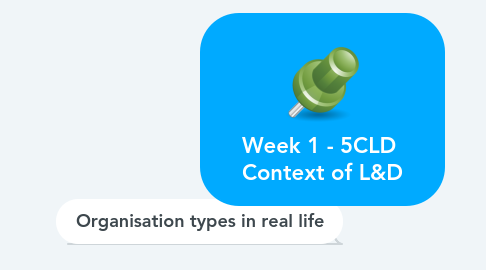 Mind Map: Week 1 - 5CLD  Context of L&D
