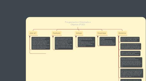 Mind Map: Programacion Orientada a Objetos (POO)