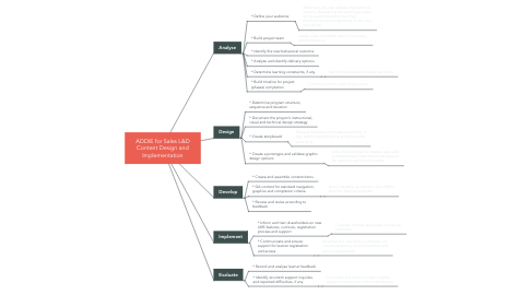 Mind Map: ADDIE for Sales L&D Content Design and Implementation