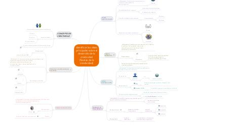 Mind Map: Identificar las ideas principales sobre el desarrollo de la creatividad (Teorías de la creatividad)