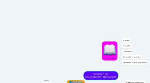Mind Map: SOCIEDAD DEL CONOIMIENTO- EDUCACIÓN