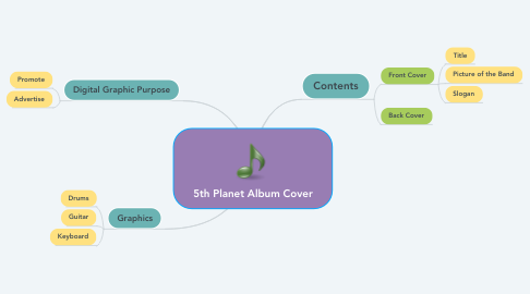 Mind Map: 5th Planet Album Cover