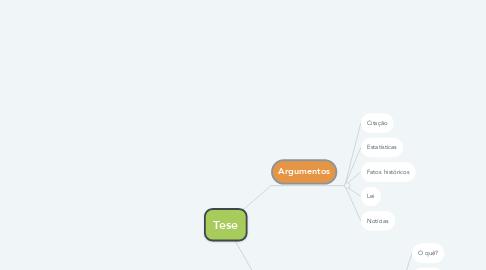 Mind Map: Tese