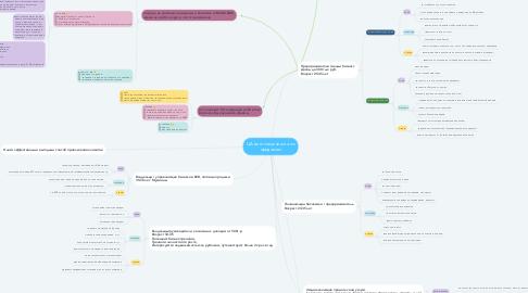 Mind Map: ЦА smm специалиста по продажам