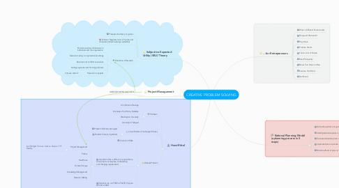 Mind Map: CREATIVE PROBLEM SOLVING