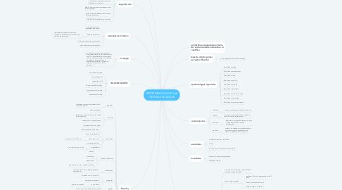 Mind Map: EPISTEMOLOGIA DE LAS CIENCIAS SOCIALES