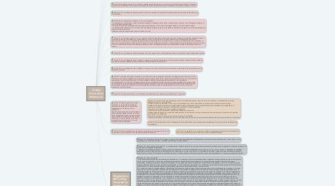 Mind Map: Código Fiscal de la Federación