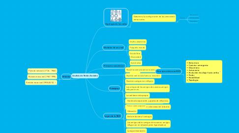 Mind Map: Analisis de Redes Sociales