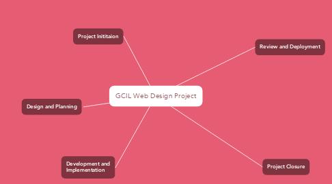 Mind Map: GCIL Web Design Project