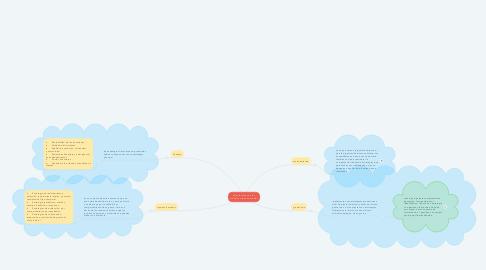 Mind Map: características de los modelos organizacionales