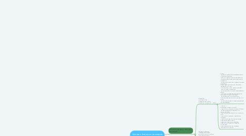 Mind Map: Одежда больших размеров секонд-хенд