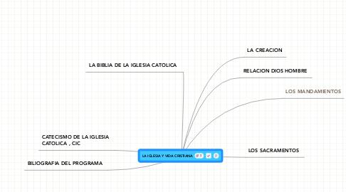 Mind Map: LA IGLESIA Y VIDA CRISTIANA
