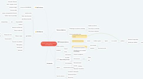 Mind Map: ABP (Aprendizaje basado en Problemas)