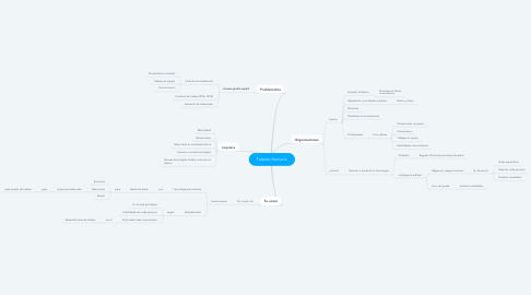 Mind Map: Talento Humano