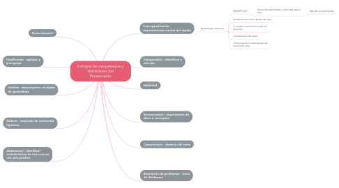 Mind Map: Enfoque de competencias y Habilidades del Pensamiento