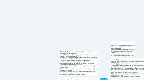 Mind Map: Reglamento Del Código Fiscal De La Federación