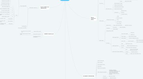 Mind Map: ESTUDIO DE LA PERIODONCIA