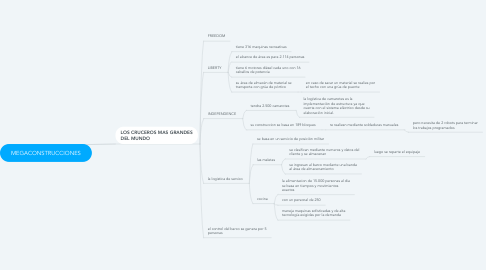 Mind Map: MEGACONSTRUCCIONES