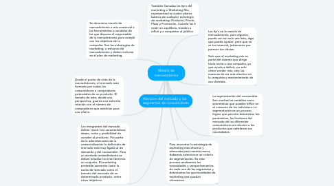 Mind Map: Mezcla de mercadotecnia