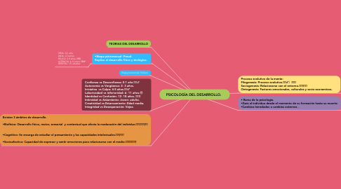 Mind Map: PSICOLOGÍA DEL DESARROLLO.🧠