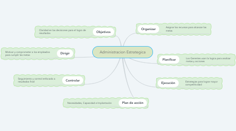 Mind Map: Administracion Estrategica