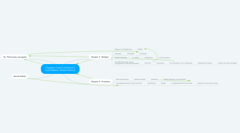 Mind Map: Chapters 4 and 5 of Inhorn's Local Babies, Global Science