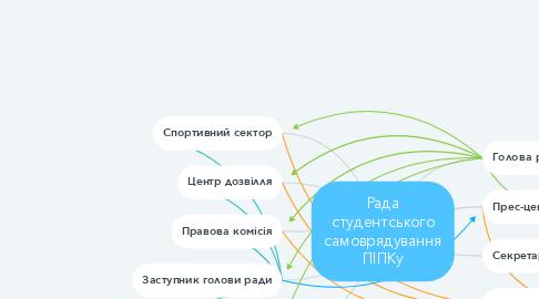 Mind Map: Рада студентського самоврядування ПІПКу