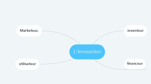 Mind Map: L'innovation