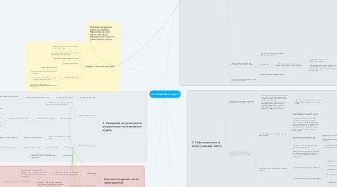 Mind Map: Інституційний аудит