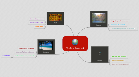 Mind Map: The Four Seasons