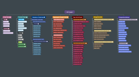 Mind Map: US Freight