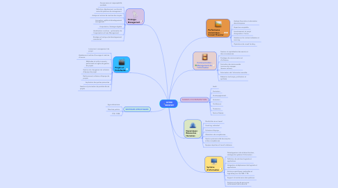 Mind Map: OFFRE  BEEZNET