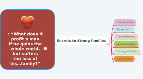"""Mind Map: : """"What does it profit a man if he gains the whole world, but suffers the loss of his…family?"""""""