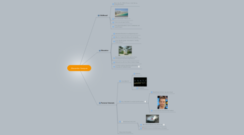 Mind Map: Alexander Vazquez