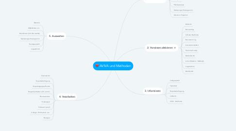 Mind Map: AVIVA und Methoden