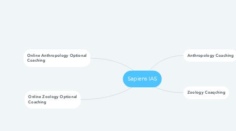 Mind Map: Sapiens IAS