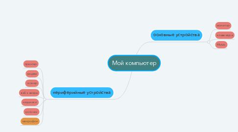 Mind Map: Мой компьютер