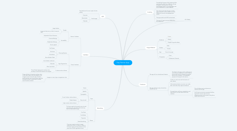 Mind Map: Day Planner App