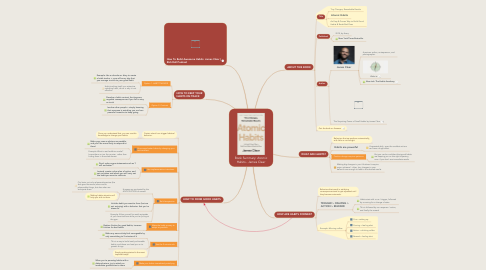 Mind Map: Book Summary: Atomic Habits - James Clear