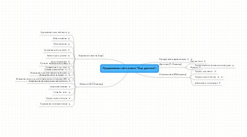 """Mind Map: Продвижение сайта (схема """"Укус дракона"""")"""