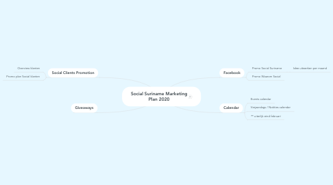 Mind Map: Social Suriname Marketing Plan 2020