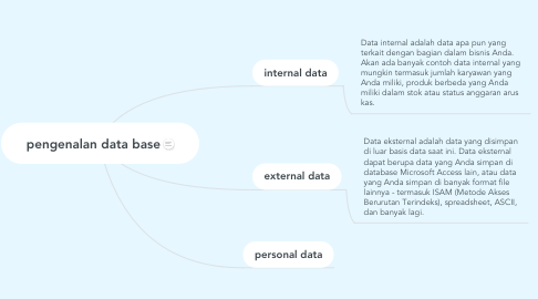 Mind Map: pengenalan data base