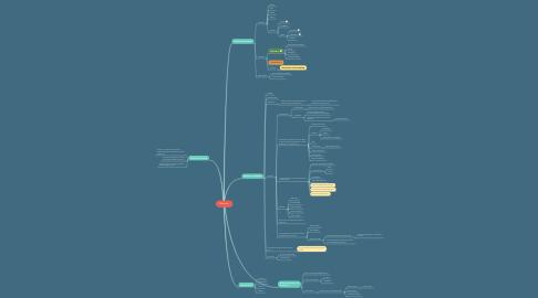 Mind Map: Mémoire