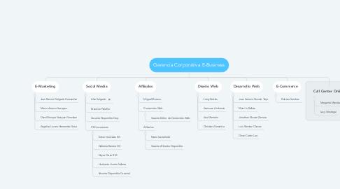 Mind Map: Gerencia Corporativa E-Business